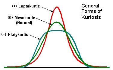 KurtosisPict