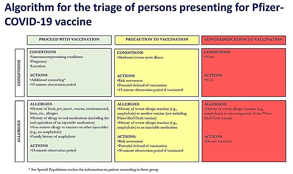 Photo of pfizer biotech vaccine chart